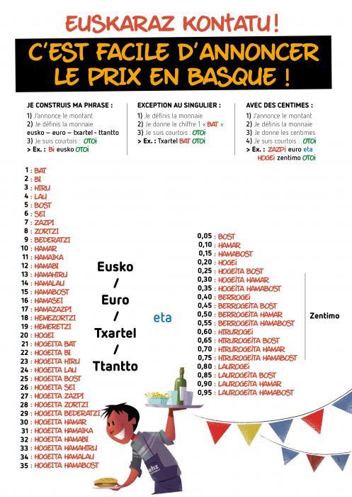 C'est facile de compter en basque