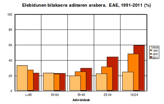 « 60% des 16-24 ans sont bilingues »